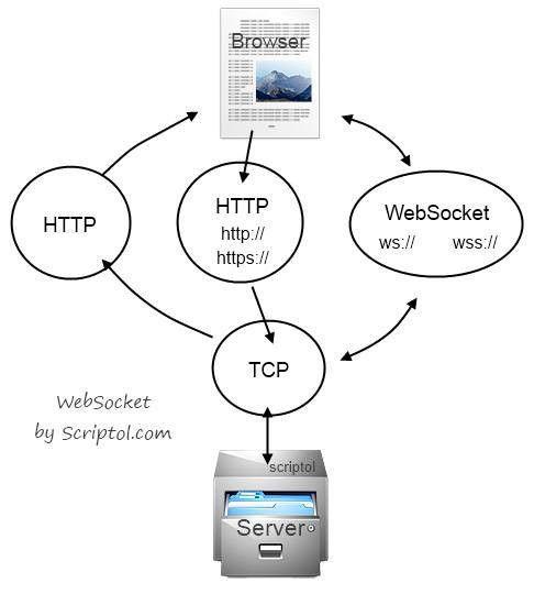 XMLHttpRequest vs. WebSocket