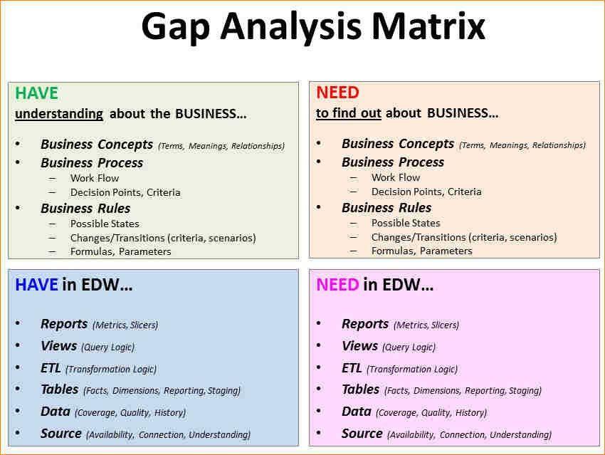 Data Analysis Report Template. Sample Data Analysis Report ...