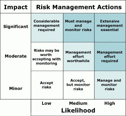 Risk Management Models | Enterprise PM