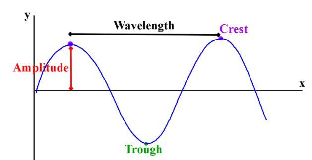 Waves - Lessons - Tes Teach