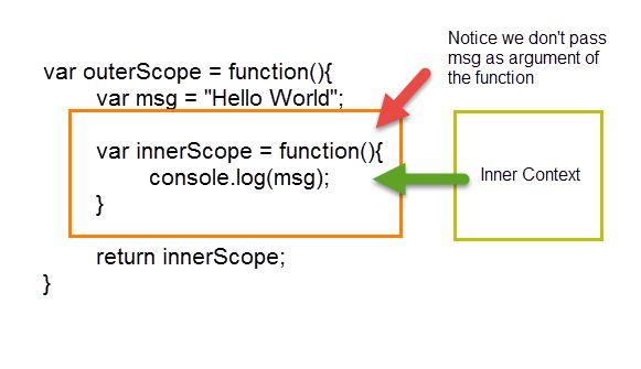 Closure in JavaScript through examples - jomendez