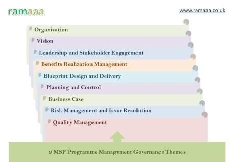 Managing Successful Programmes | Ramaaa Consultants