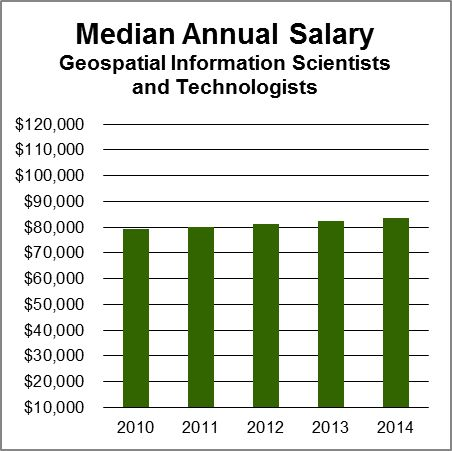 Salary Data and Trends | AAG