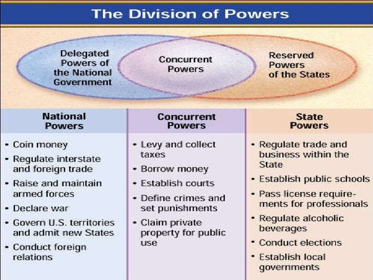 Ch. 4 federalism