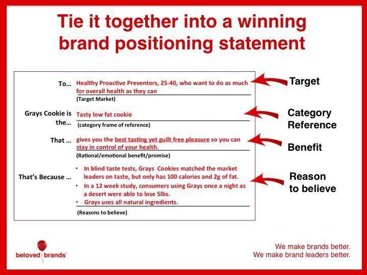 Best 25+ Brand positioning statement ideas on Pinterest | Brand ...