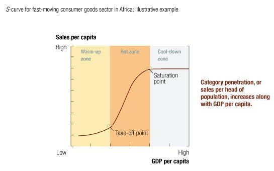 Picking products for Africa's growing consumer markets | McKinsey ...
