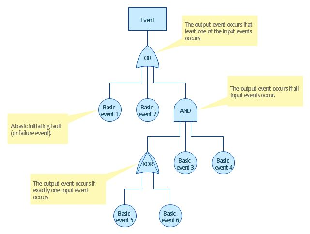 Root cause analysis tree diagram - Template | Fault Tree Diagram ...