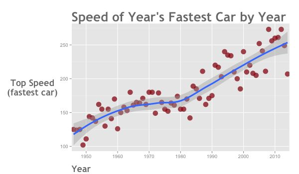 Data analysis example with ggplot and dplyr (analyzing 'supercar ...