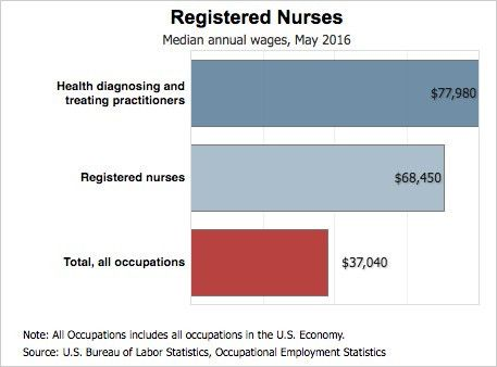 Nursing Salary Data | How Much Do Nurses Make? | CollegeAtlas