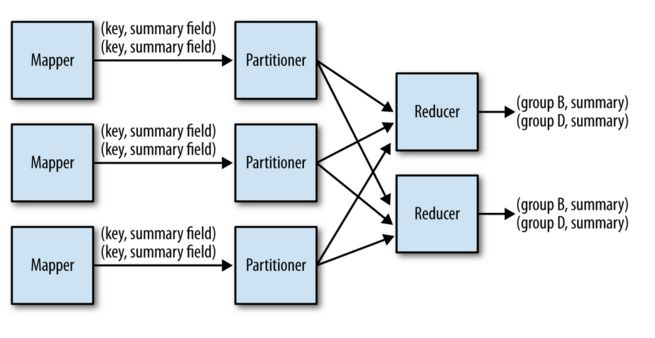 MapReduce Design Patterns Implemented in Apache Spark | MapR