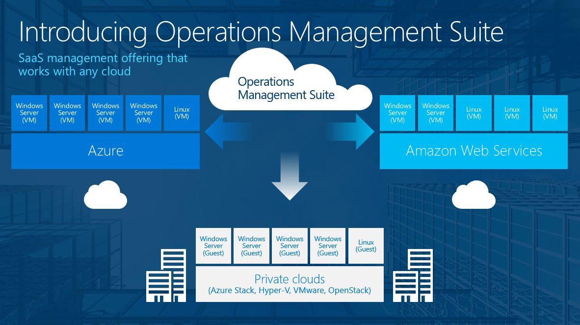 Operations Manager to Monitor Cloud and Local Environments