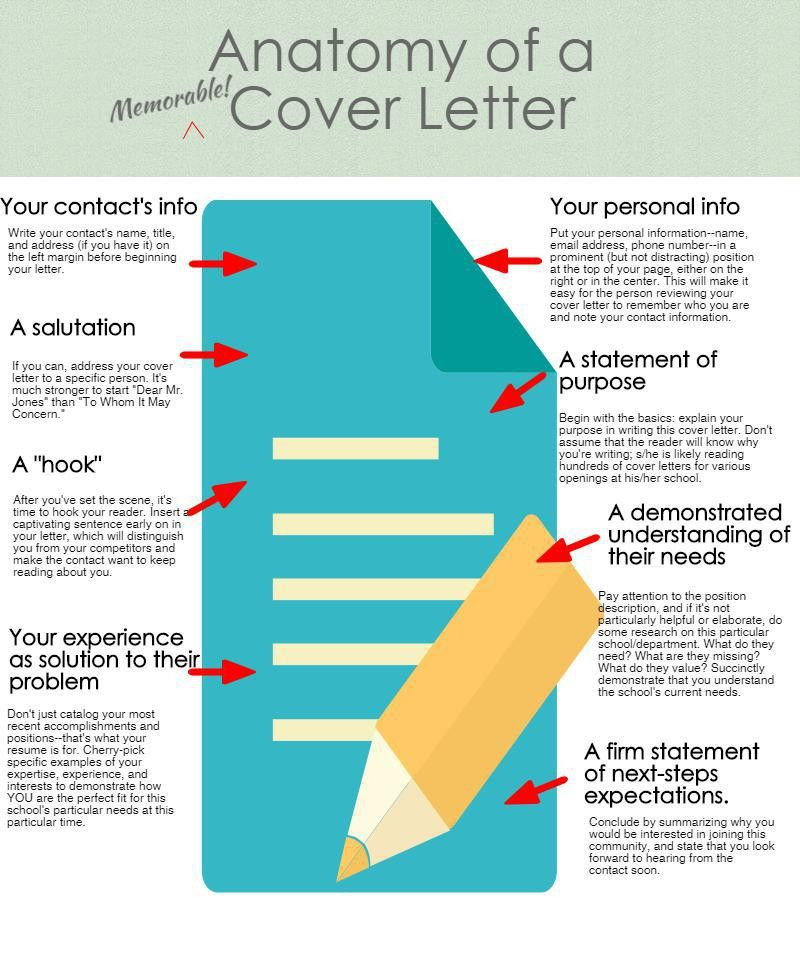 INFOGRAPHIC: The Anatomy of a Cover Letter | Carney Sandoe ...