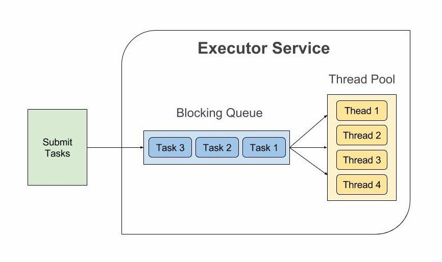 Java Executors and Thread Pools Tutorial | CalliCoder