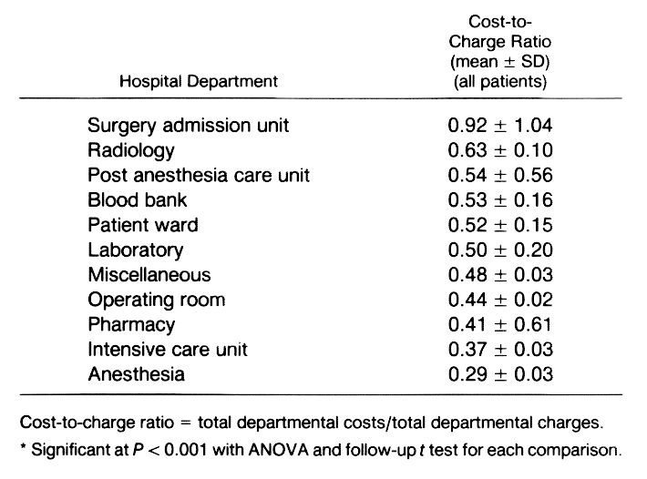 Where Are the Costs in Perioperative Care?: Analysis of Hospital ...
