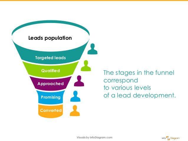 Illustrating Sales Funnel Presentation