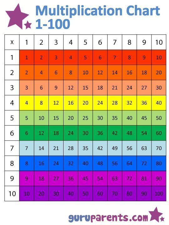 Best 25+ Multiplication chart printable ideas on Pinterest ...