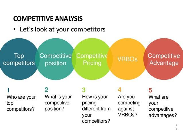 Competitive Market Analysis. Comparative Market Analysis ...