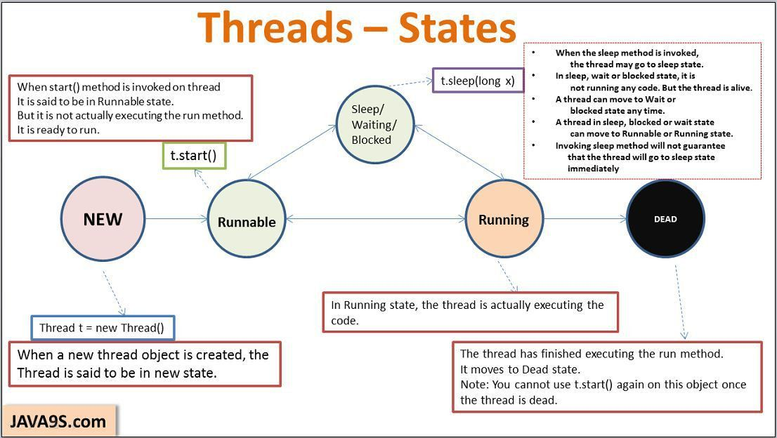 Thread States and Priorities - Sleep, yield and Join methods ...