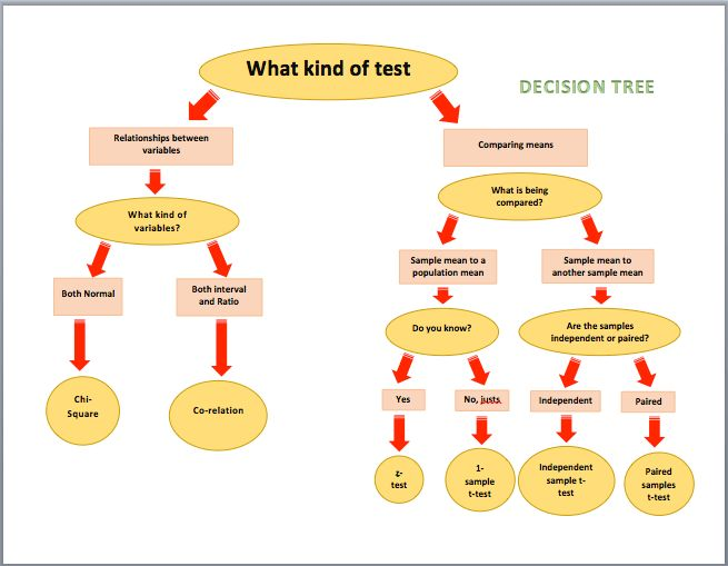 Decision Tree Diagrams | Microsoft Word Templates