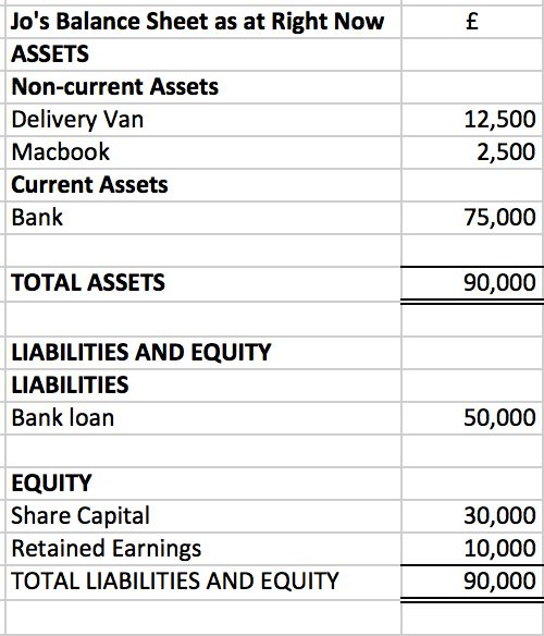 Finally! A Simple (and Fun) Explanation of the Balance Sheet and ...
