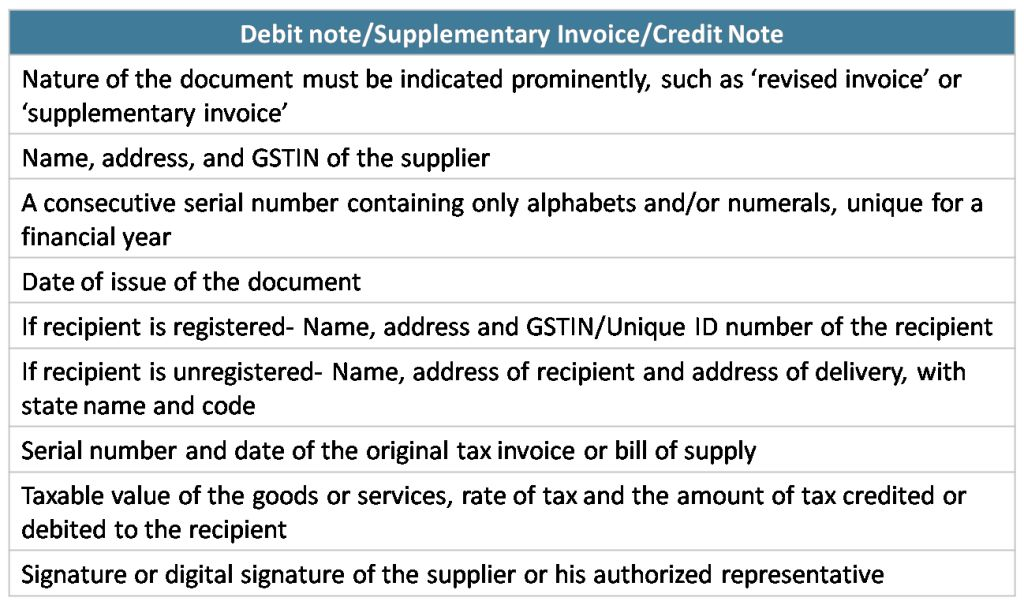 Invoicing Process under GST