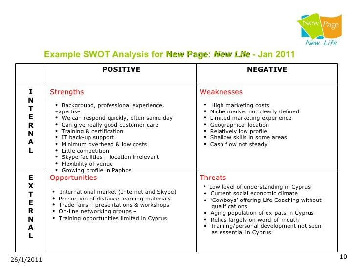 Business Swot Analysis. A Swot Analysis Is A Method Used In ...