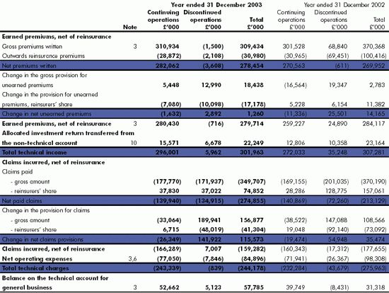 Cox Insurance Holdings Plc Annual Report and Financial Statements 2003