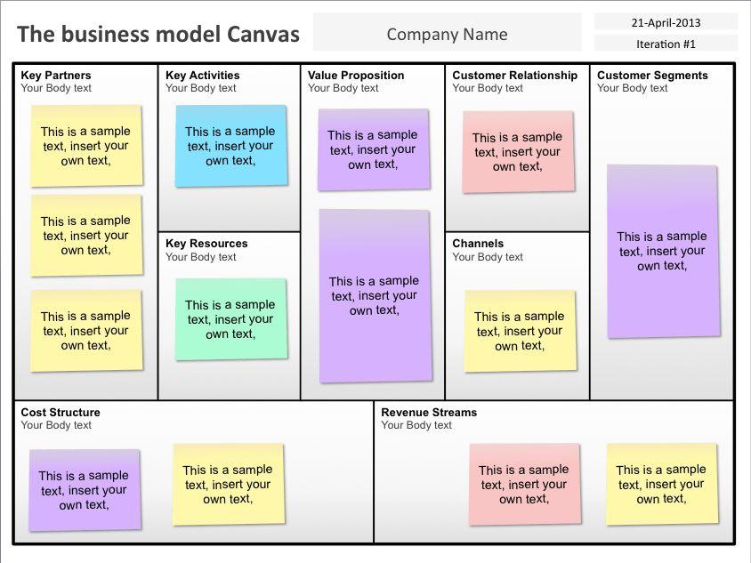 Business Model Template | cyberuse