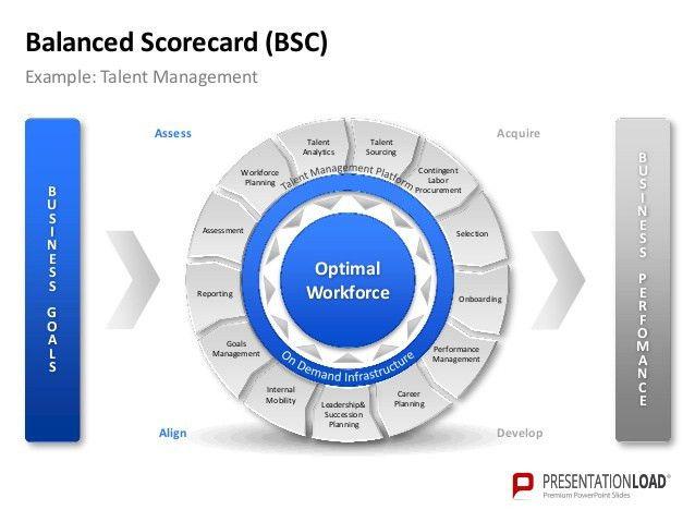 PowerPoint Balanced Scorecard Template