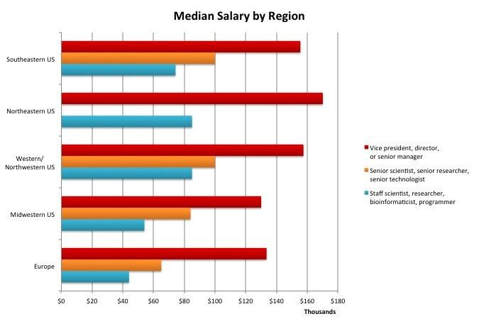 GenomeWeb's 13th Annual Salary Survey | GenomeWeb