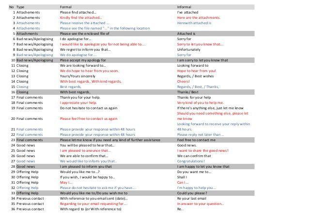 Key phrases formal informal for email