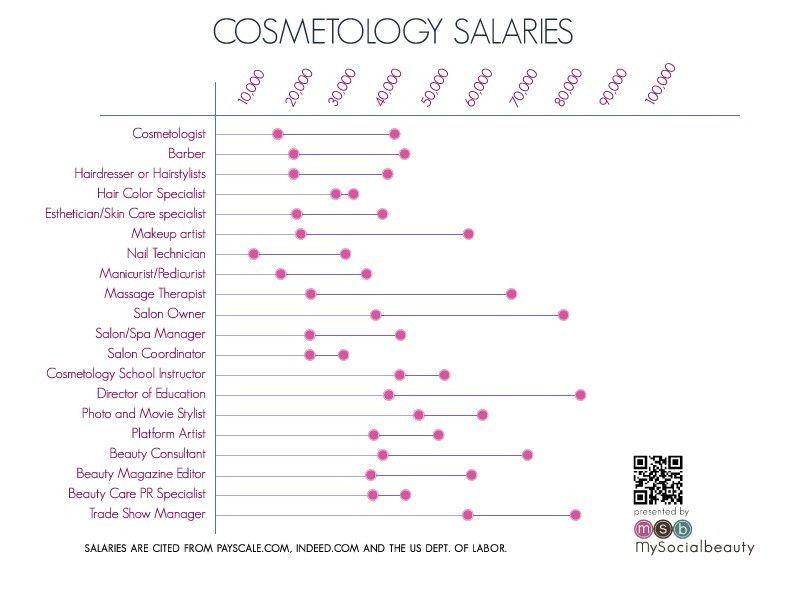 How Much Will I Make in My Cosmetology Career? Graph of ...