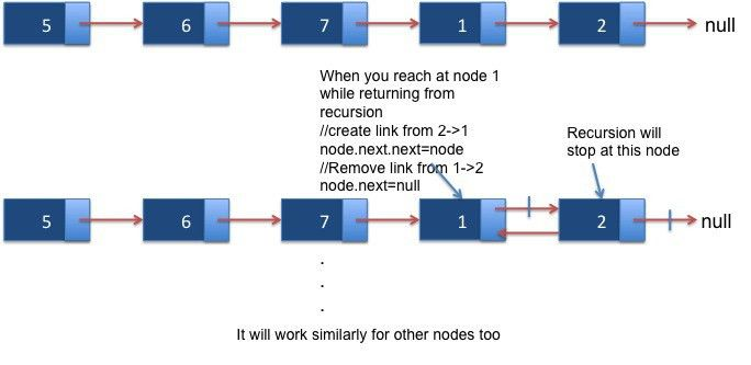 How to reverse a linked list in java - Java2Blog