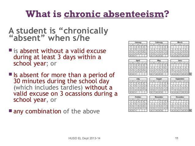 Understanding school attendance 2013