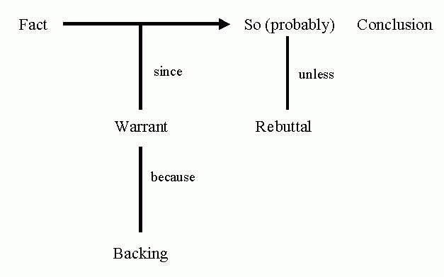 Modelling Argumentation, Toulmin-style