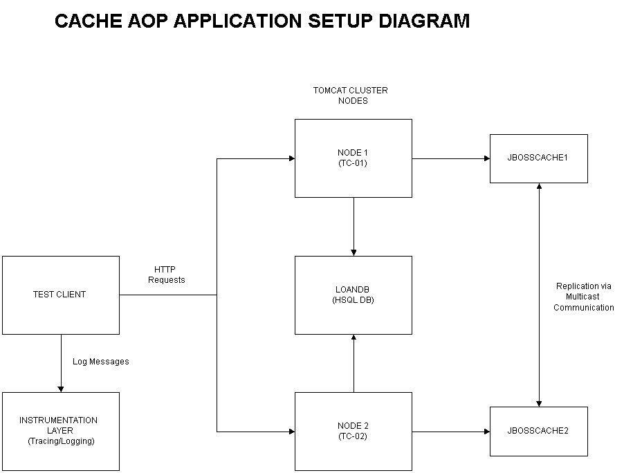 Implementing Object Caching with AOP