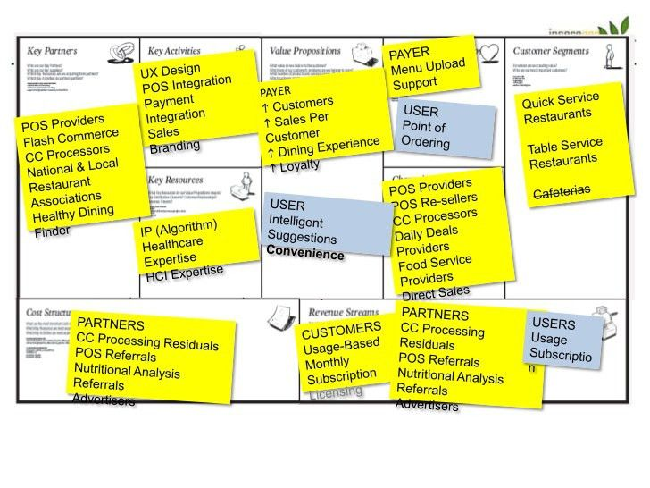 The Business Model Canvas Target