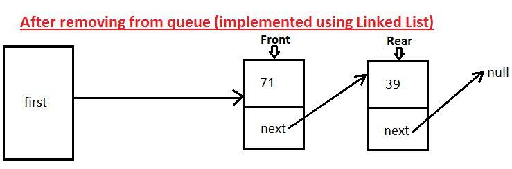 JavaMadeSoEasy.com (JMSE): Implement Queue using Linked List in java