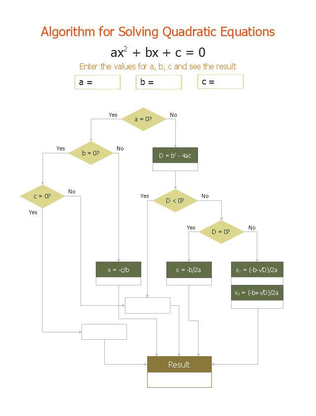 Euclidean algorithm - Flowchart | Basic Flowchart Symbols and ...
