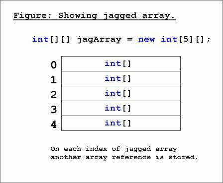 Jagged Arrays in C#.NET