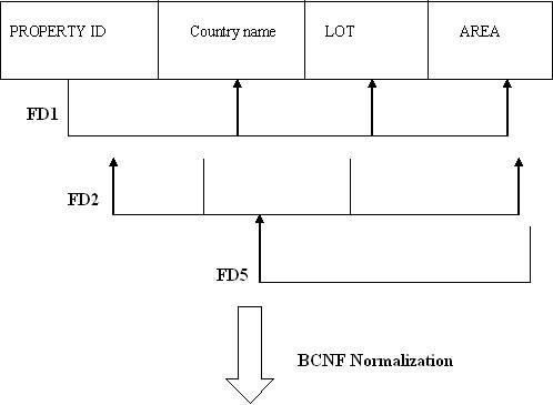 b) (i) What is Normalization? Explain 1NF, 2NF, 3NF and BCNF with ...