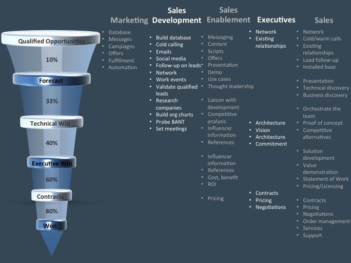 Leverage Marketing, Sales Development, Sales Enablement to Sell