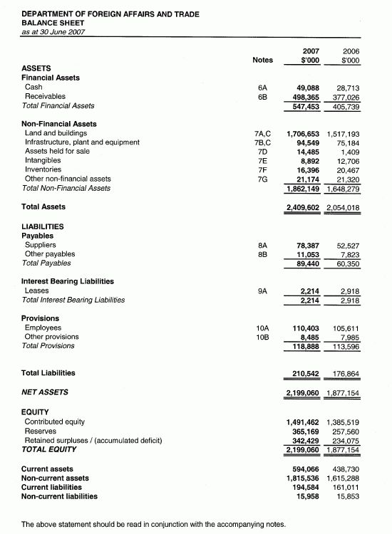 8 sample income statement and balance sheet | Financial Statement Form