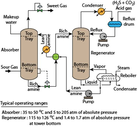NPTEL :: Chemical Engineering - Process Control and Instrumentation