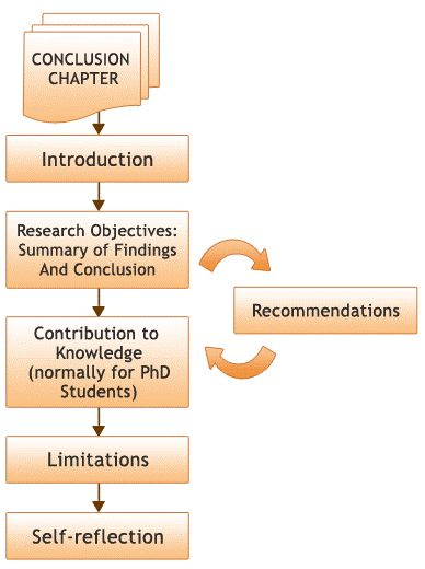 How to Write a Dissertation Conclusion | Research Prospect