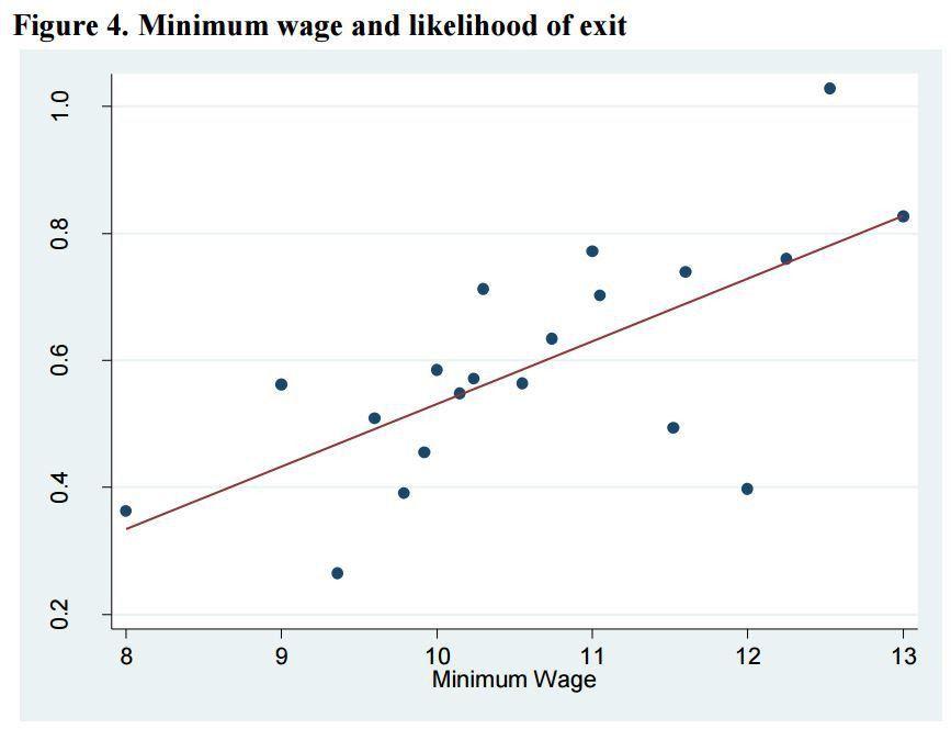 Harvard 'Shock' Study: Each $1 Minimum Wage Hike Causes 4-10 ...