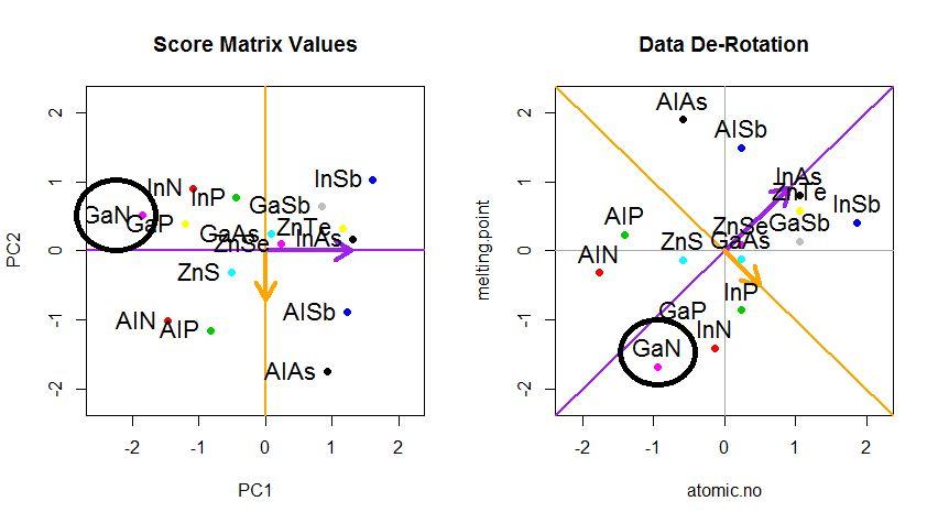 pca - Making sense of principal component analysis, eigenvectors ...