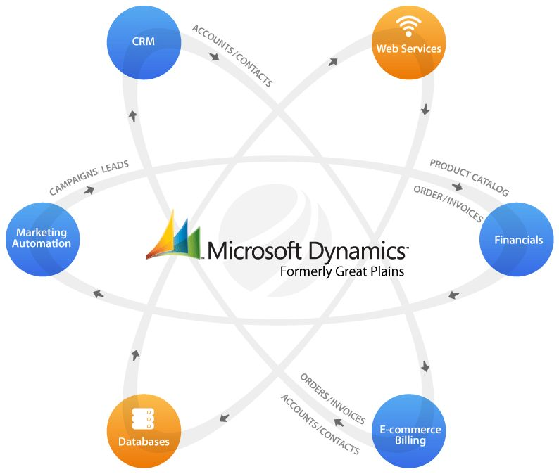 Microsoft Dynamics GP Partner for Your Growing Business ...